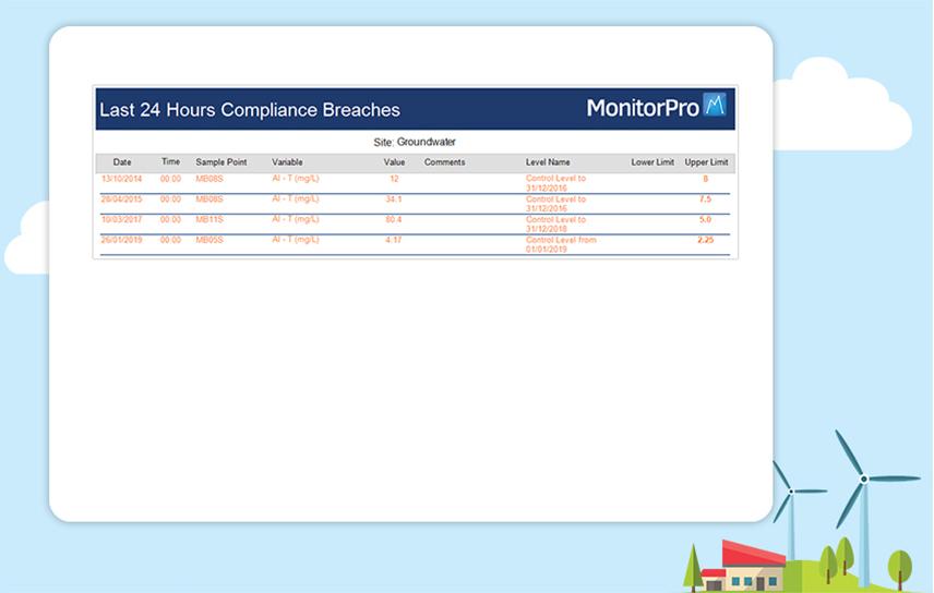 compliance breaches